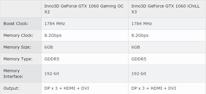 gtx 1060 specifications
