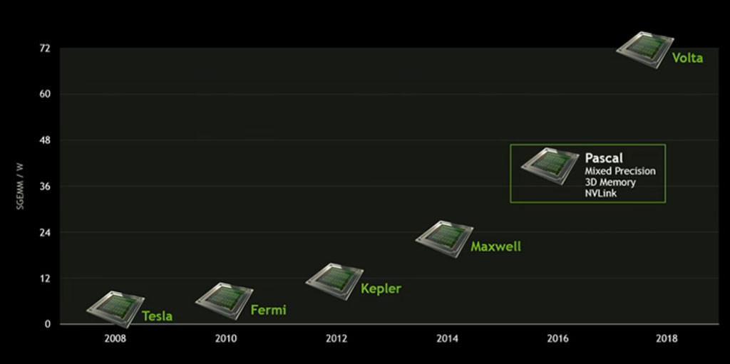 Слух: архитектура Nvidia Volta останется на 16 нм техпроцессе