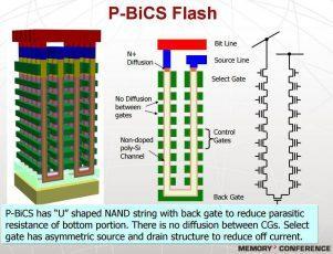 Western Digital первой в мире показала 64-слойную 3D NAND память