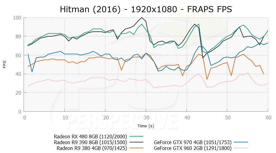 rx480 hitman 02