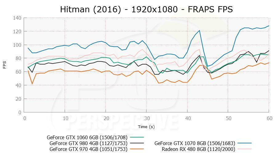 gtx1060 hitman 02