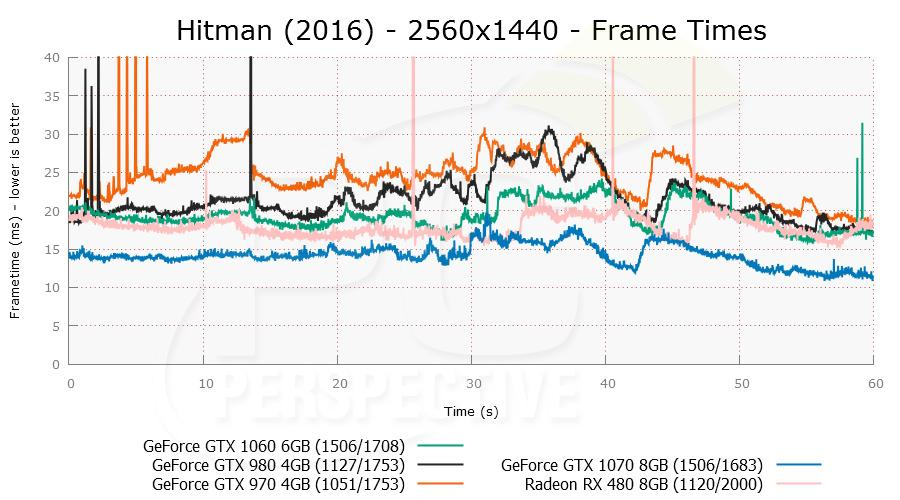 gtx1060 hitman 05