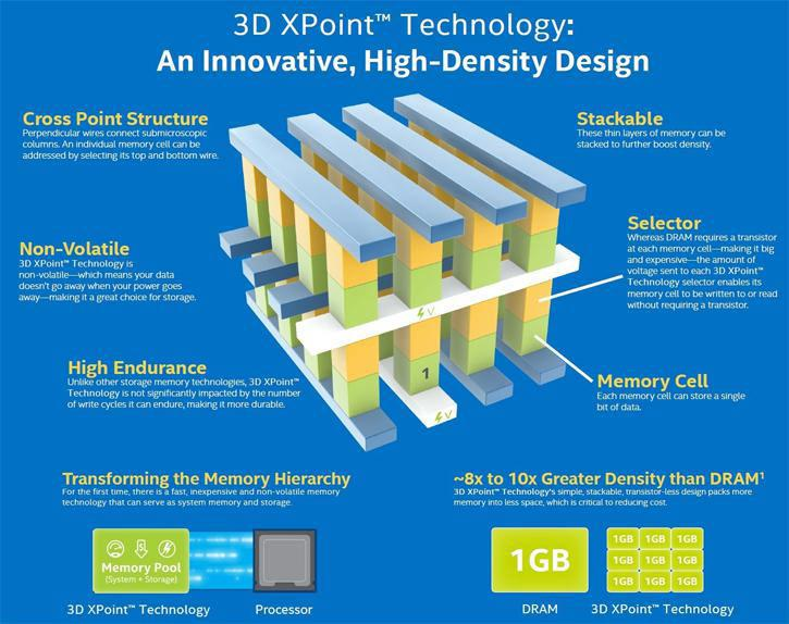 3D XPoint2