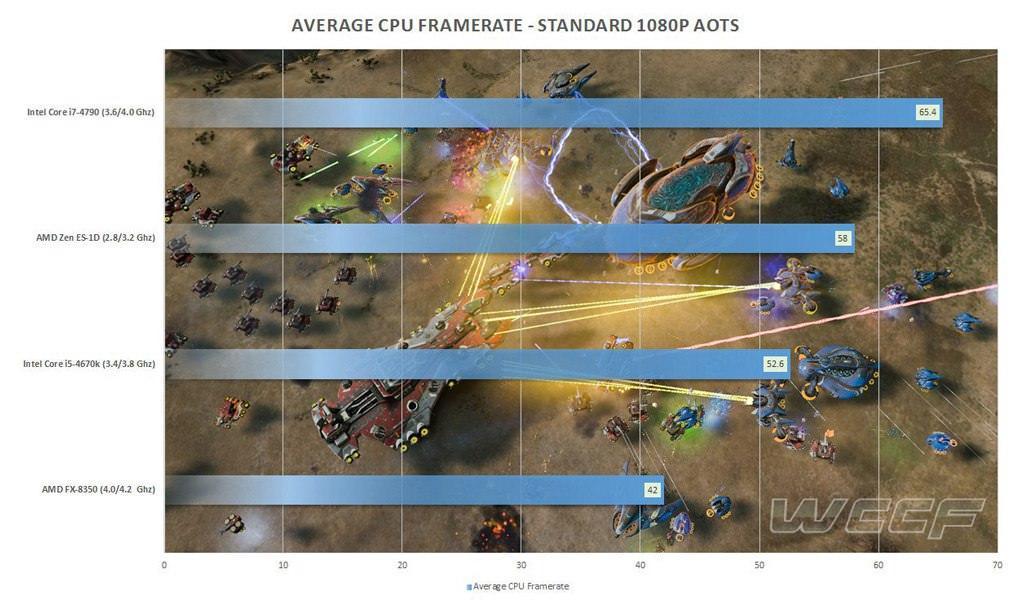 AMD Zen Behcmark 01