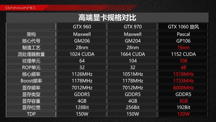 nvidia geforce gtx 1060 3gb 03