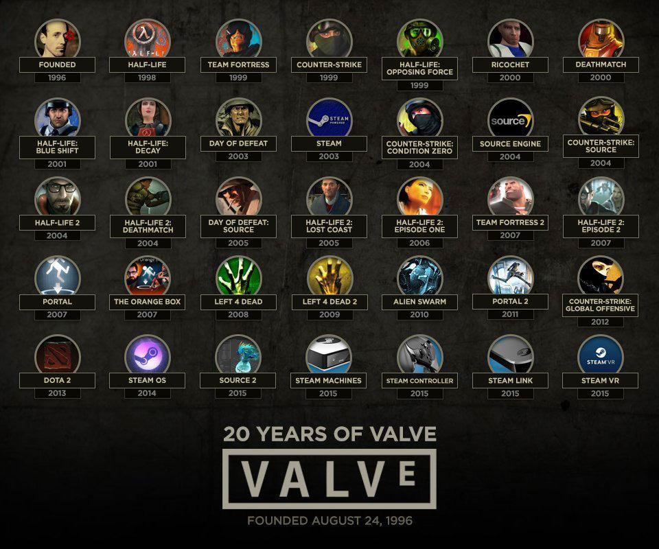 Компании Valve исполнилось 20 лет!