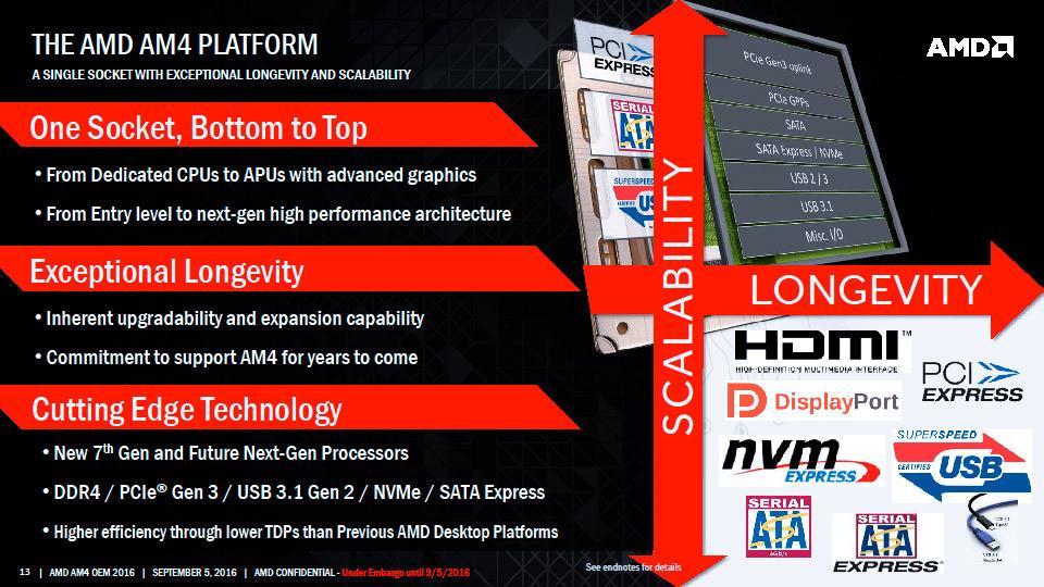 AMD Zen AM4 02