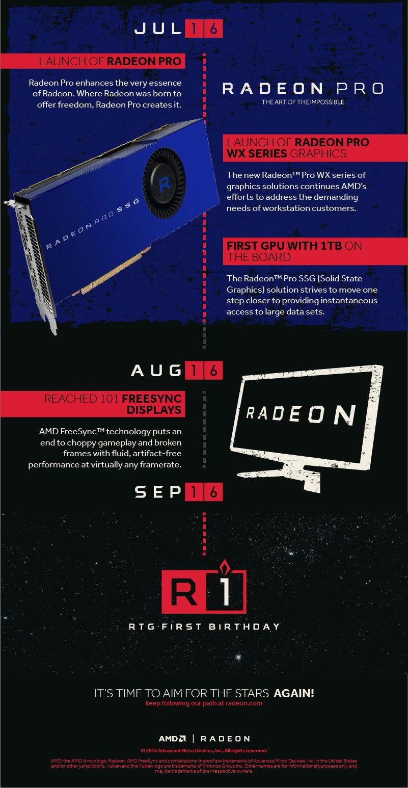 AMD RTG First year 05