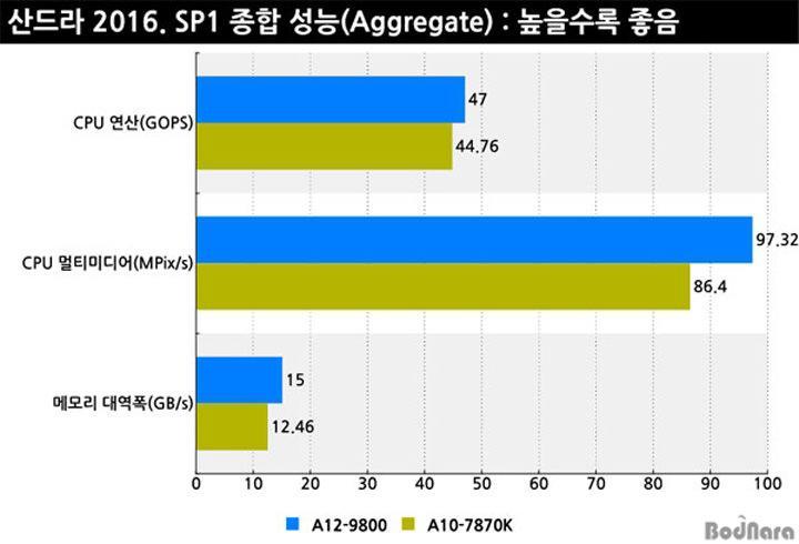 AMD BristolRidge Test3