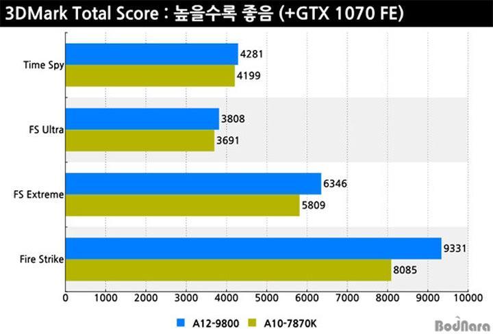 AMD BristolRidge Test4b
