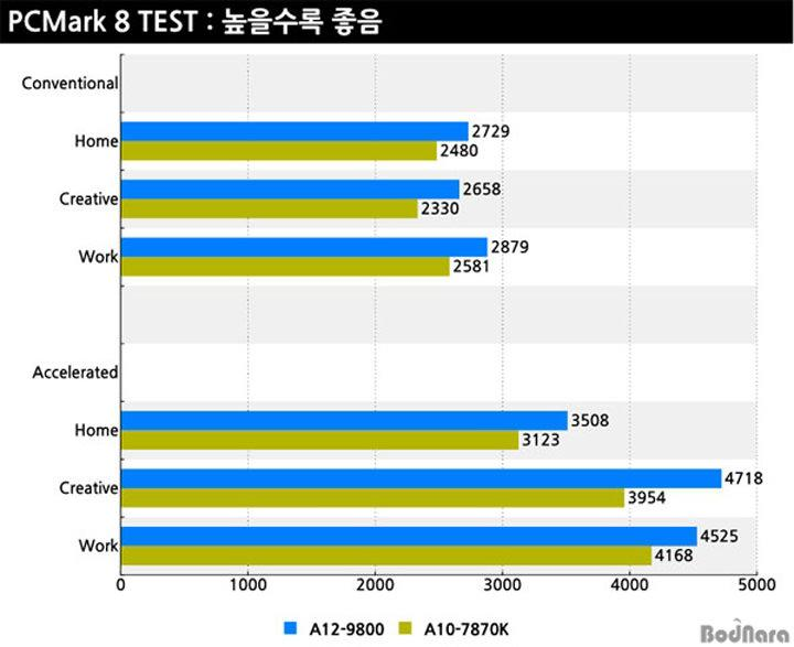 AMD BristolRidge Test5b