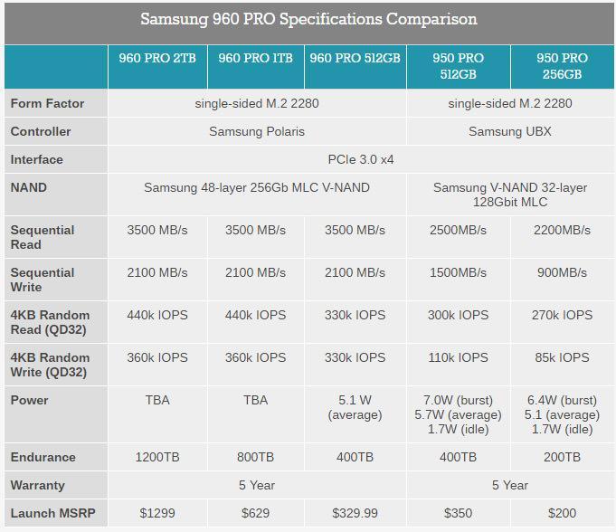 Samsung 960 Pro Evo 1