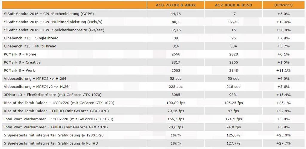 AMD A12 9800 vs A10 7870K 2
