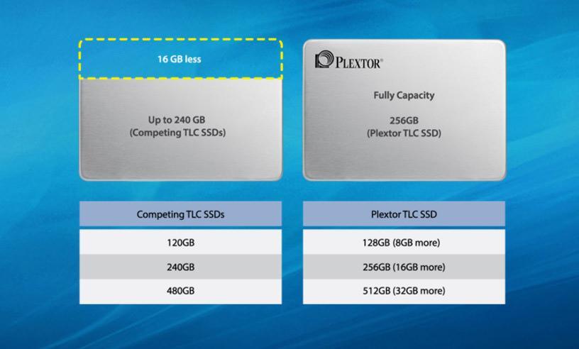 Plextor S2 2