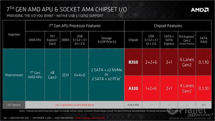 AMD AM4 Chipset 1