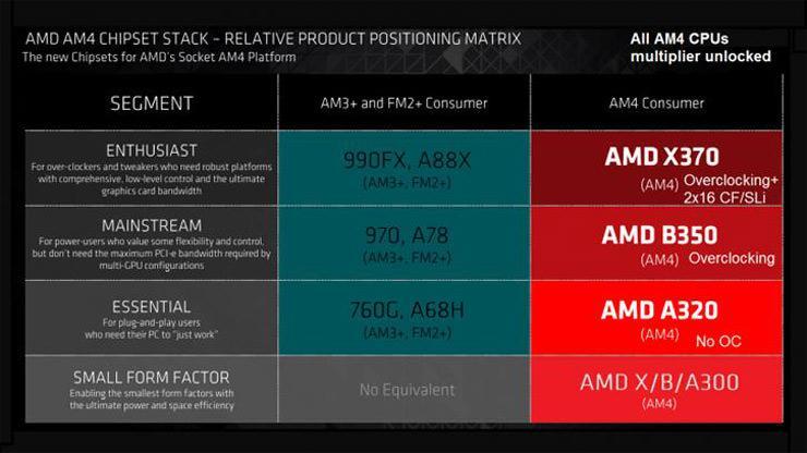 AMD AM4 Chipset 2