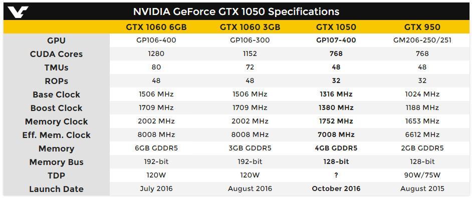 Nvidia GeForce GTX 1050 02