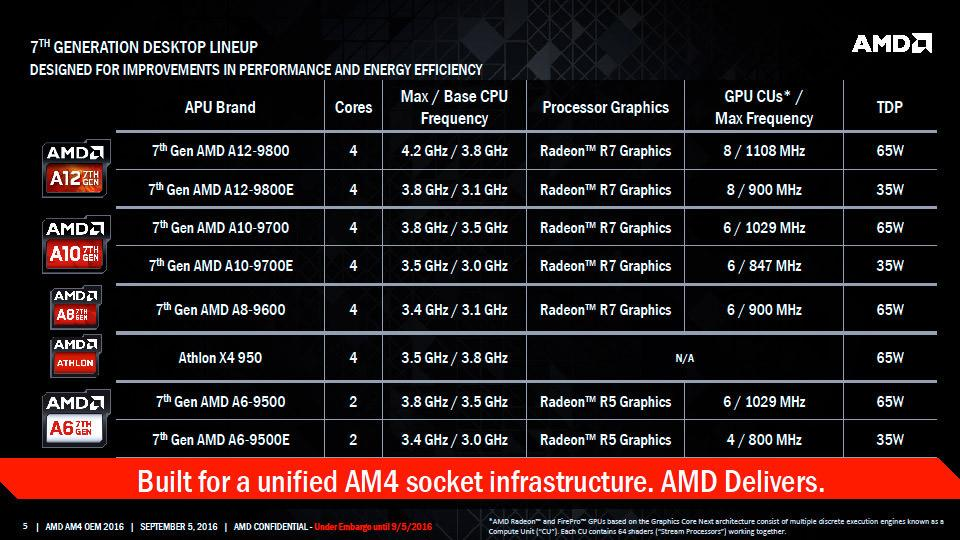 AMD Bristol Ridge 02