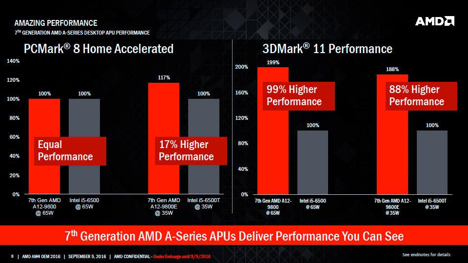 AMD Bristol Ridge 03