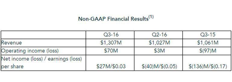 AMD Finance Q3 2016 4