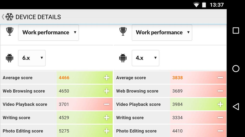 Futuremark PCMark for Android 4