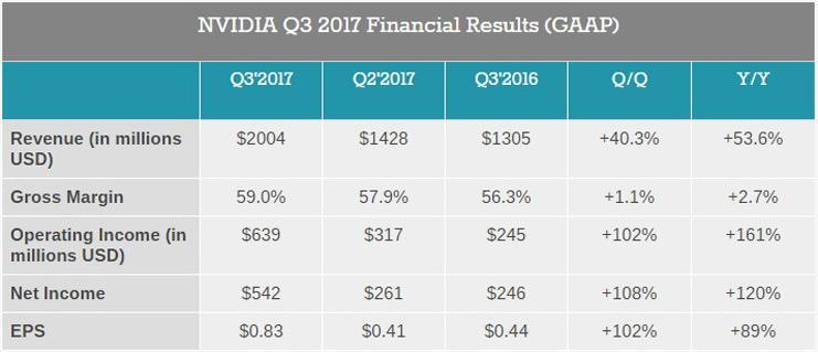 NVIDIA Q3 2017 finance 2