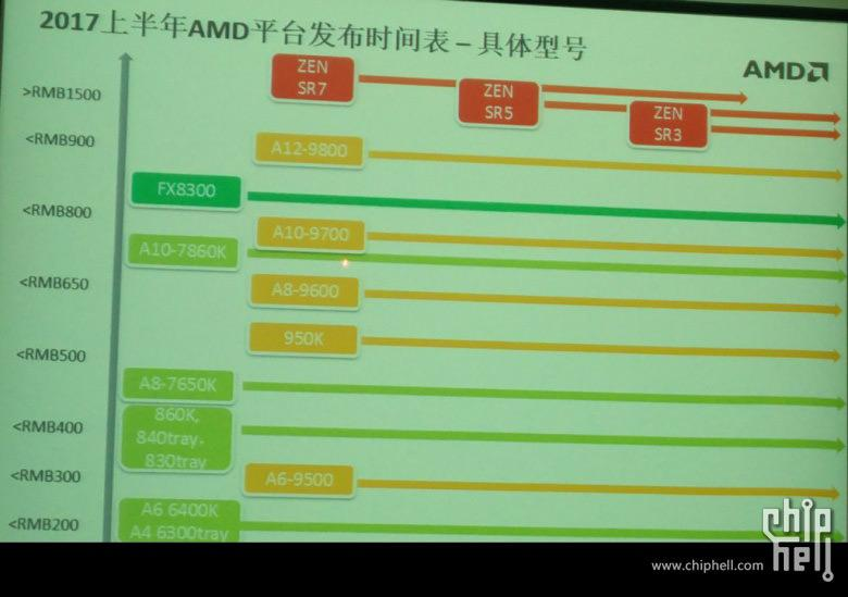 AMD Zen Prices 2