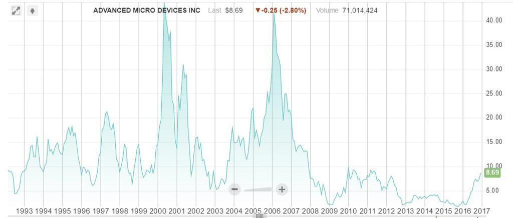 AMD price 2