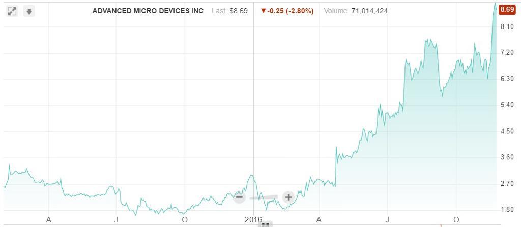 AMD price 3