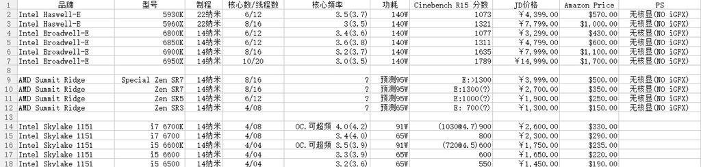 AMD Zen Pricing 2