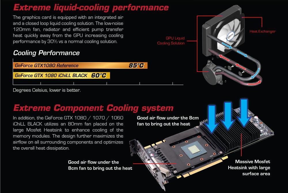 GTX 1060 iChill Black 2