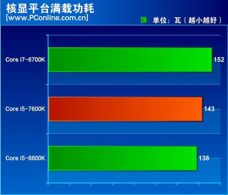 Intel Kaby Lake Core i5 7600K Review 2