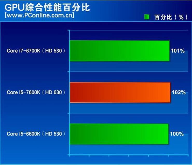 Intel Kaby Lake Core i5 7600K Review 3