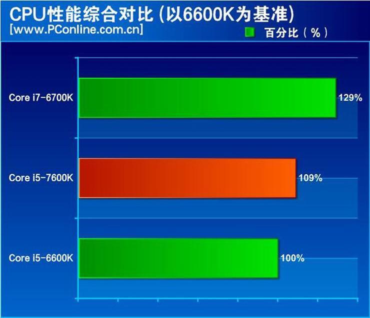 Intel Kaby Lake Core i5 7600K Review 4