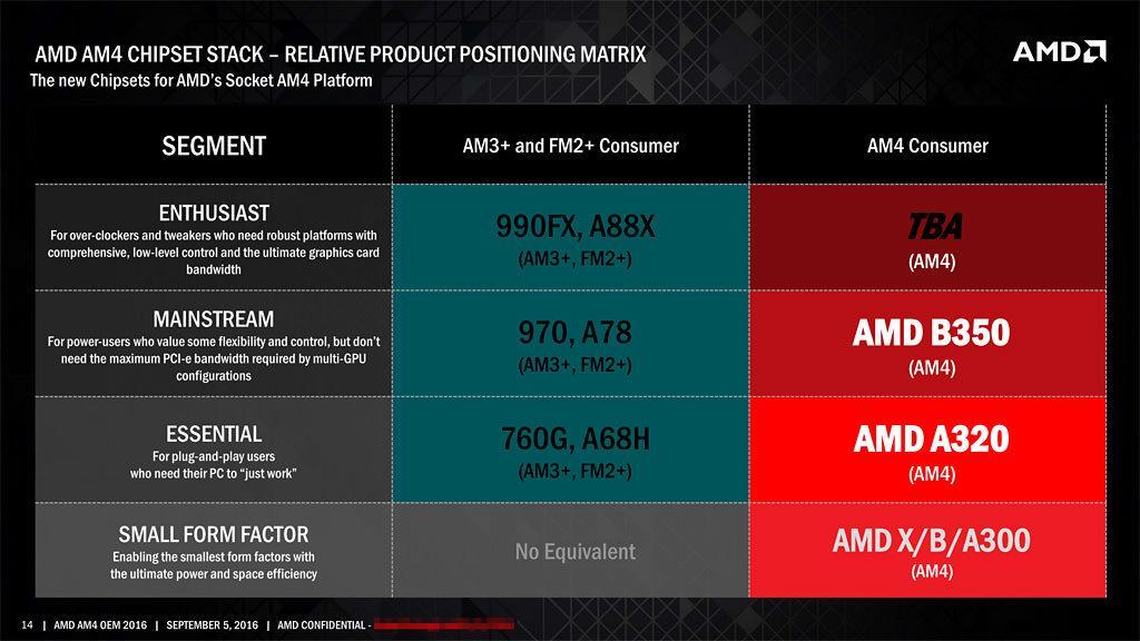 AMD Zen OC 1