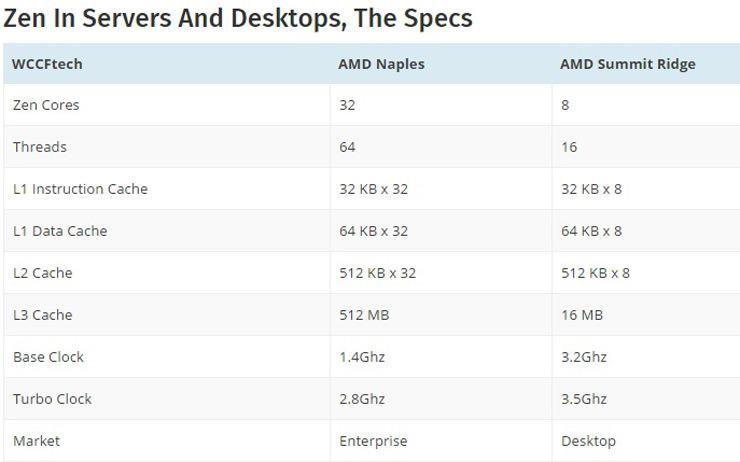 AMD Naples 1