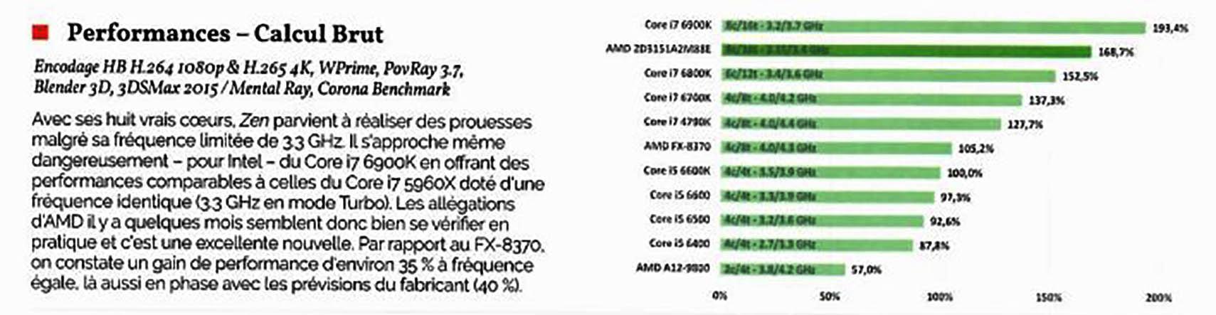 AMD Ryzen review 2