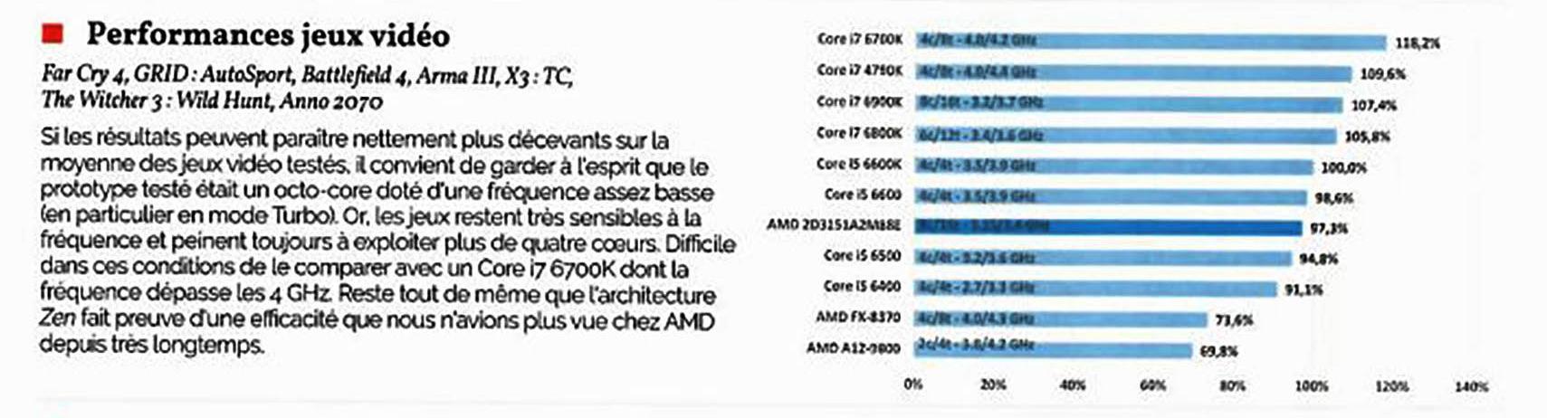 AMD Ryzen review 3