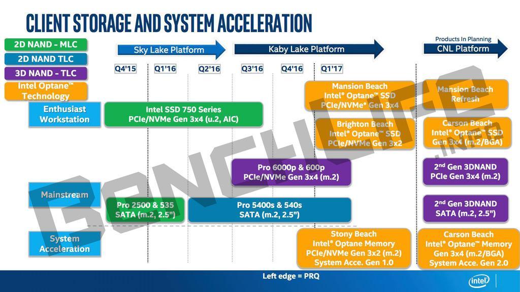 Intel Optane Roadmap 3