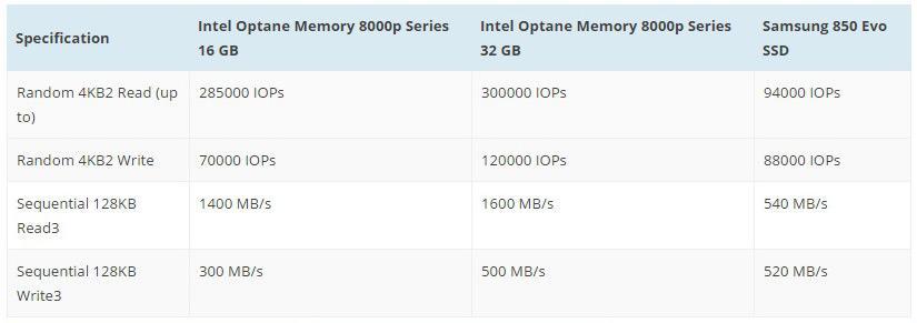 Intel Optane Roadmap 4