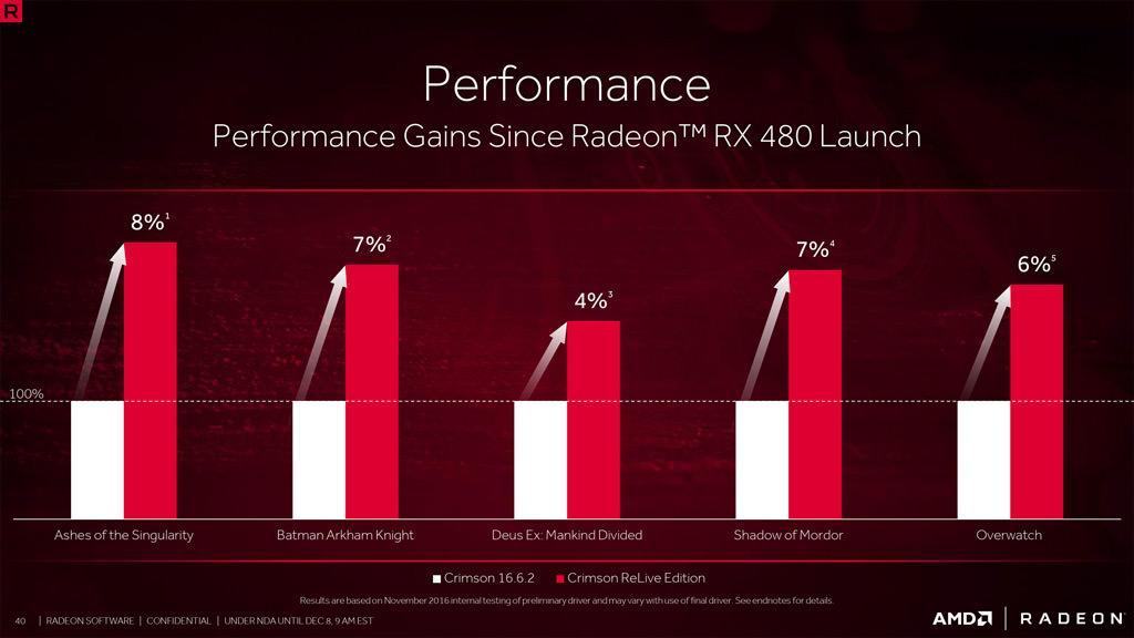 AMD Crimson ReLive 2