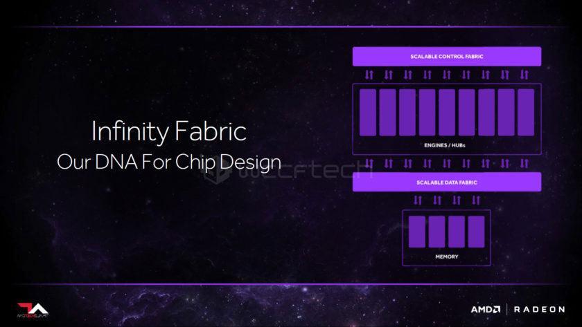 AMD Infinity Fabric 3