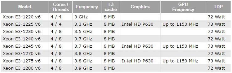 Xeon E3 1200 v6 2