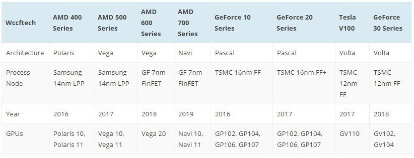 NVIDIA Pascal Refresh and Volta 2