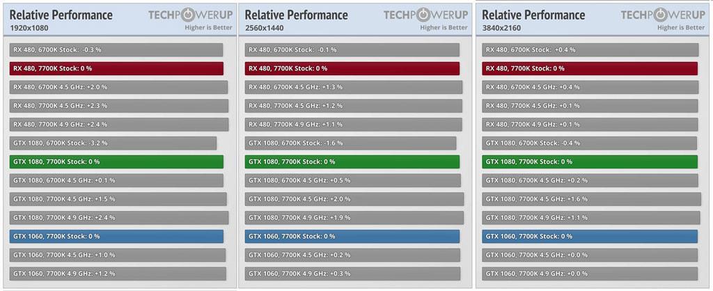 Intel 7700K review 2