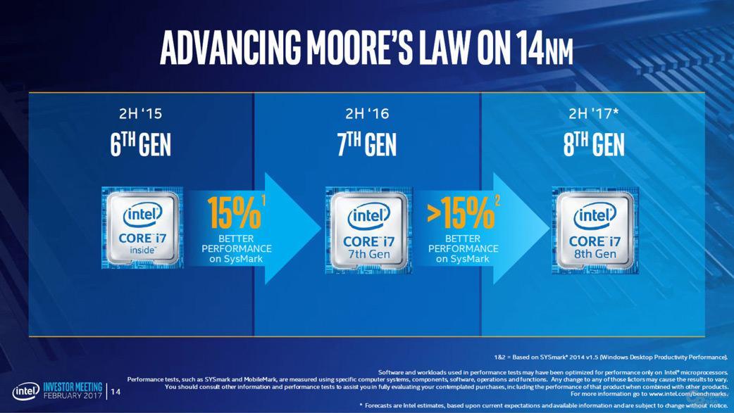 Процессоры Cannon Lake будут на 15% быстрее Kaby Lake