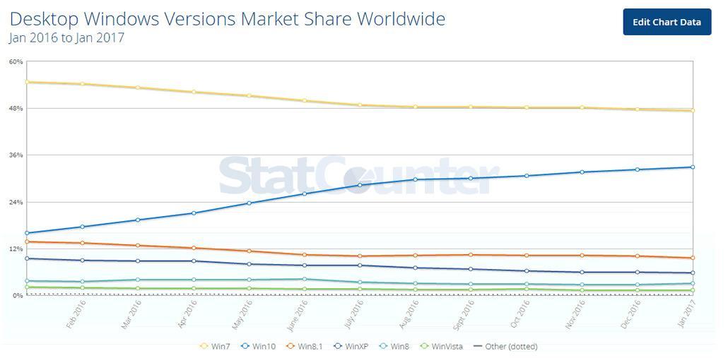 Windows 7 все еще самая популярная ОС