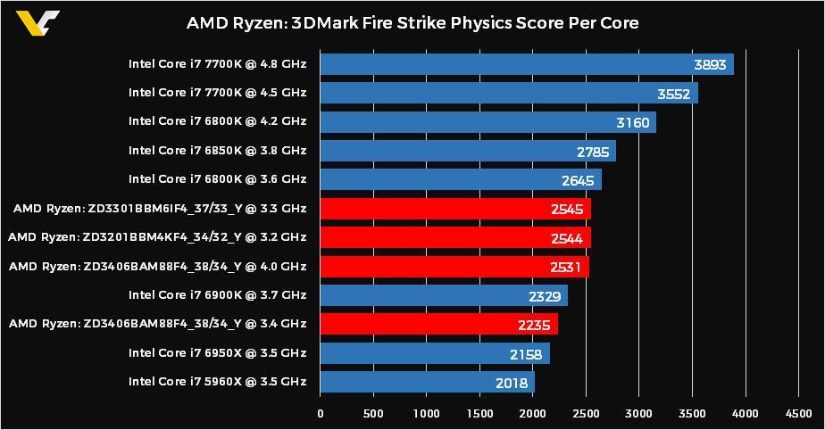 AMD Ryzen 3DMark Physics 1