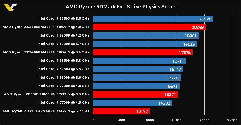Три процессора Ryzen протестированы в 3DMark Fire Strike Physics
