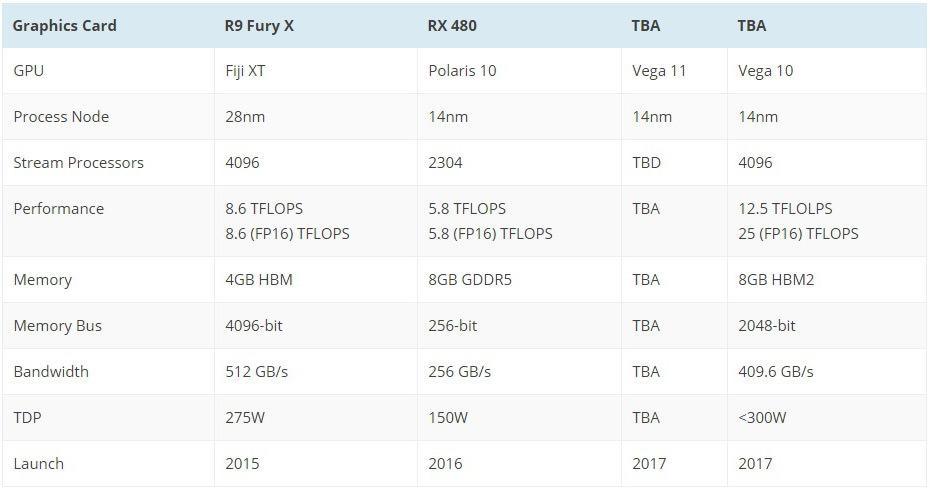 AMD Radeon RX 500 Polaris 2